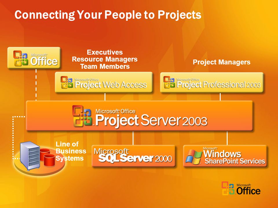 Connecting Your People to Projects Executives Resource Managers Team Members Project Managers Line of Business Systems