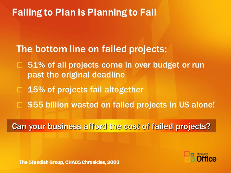 Failing to Plan is Planning to Fail The bottom line on failed projects: 51% of all projects come in over budget or run past the original deadline 15% of projects fail altogether $55 billion wasted on failed projects in US alone.