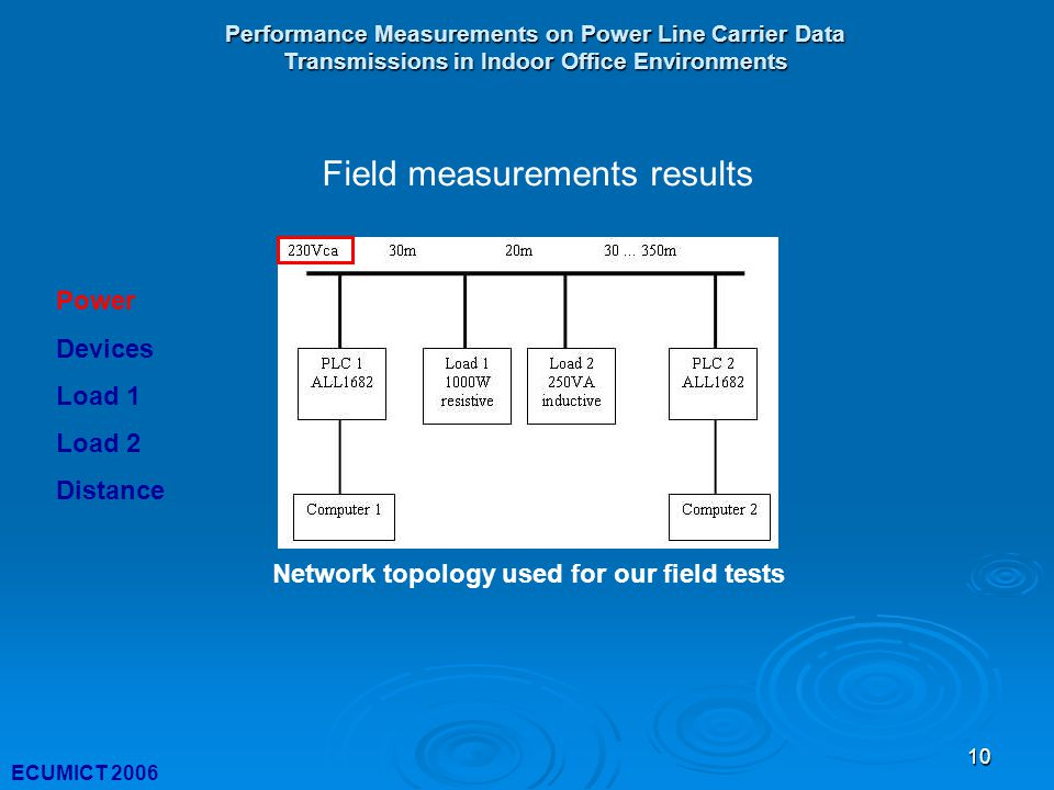 10 Performance Measurements on Power Line Carrier Data Transmissions in Indoor Office Environments ECUMICT 2006 Network topology used for our field tests Field measurements results Power Devices Load 1 Load 2 Distance