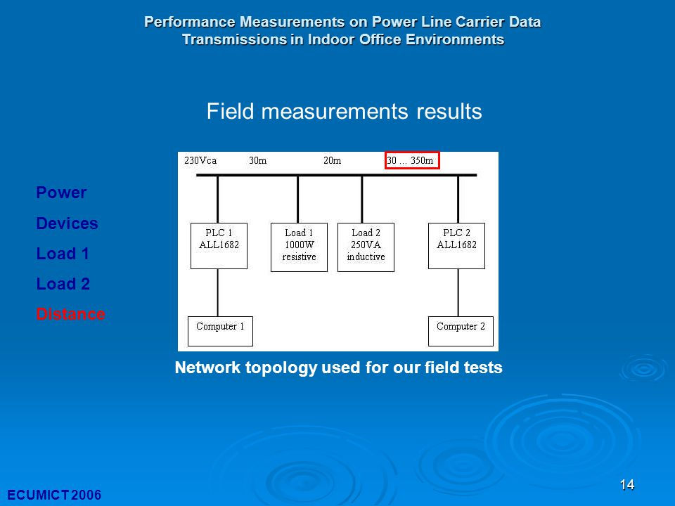 14 Performance Measurements on Power Line Carrier Data Transmissions in Indoor Office Environments ECUMICT 2006 Network topology used for our field tests Field measurements results Power Devices Load 1 Load 2 Distance