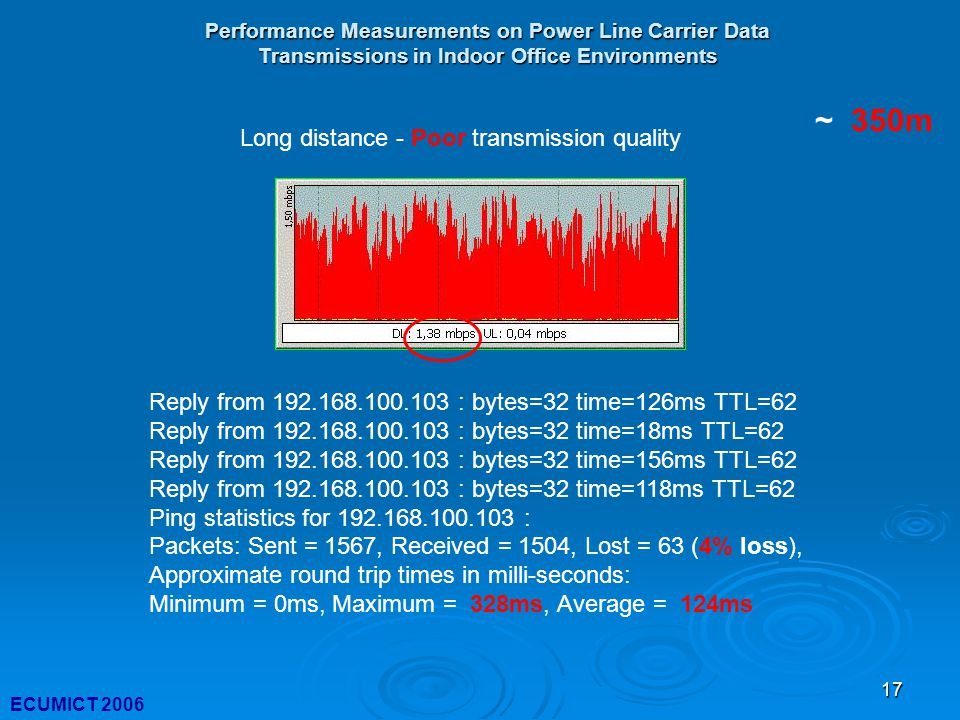 17 Performance Measurements on Power Line Carrier Data Transmissions in Indoor Office Environments ECUMICT 2006 Reply from 192.168.100.103 : bytes=32 time=126ms TTL=62 Reply from 192.168.100.103 : bytes=32 time=18ms TTL=62 Reply from 192.168.100.103 : bytes=32 time=156ms TTL=62 Reply from 192.168.100.103 : bytes=32 time=118ms TTL=62 Ping statistics for 192.168.100.103 : Packets: Sent = 1567, Received = 1504, Lost = 63 (4% loss), Approximate round trip times in milli-seconds: Minimum = 0ms, Maximum = 328ms, Average = 124ms Long distance - Poor transmission quality ~ 350m