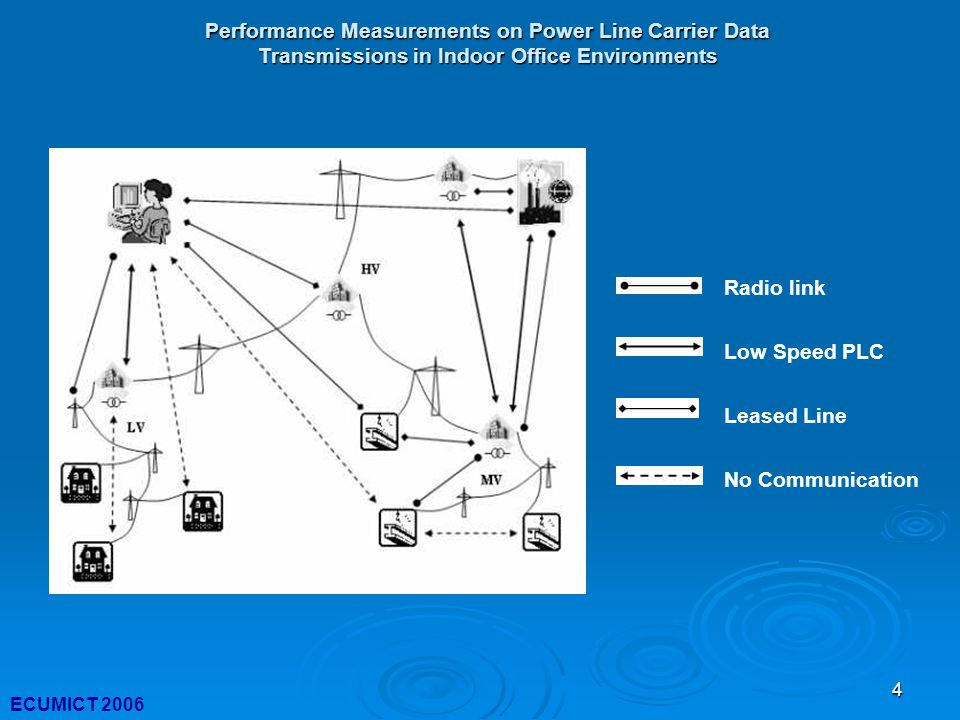 4 Performance Measurements on Power Line Carrier Data Transmissions in Indoor Office Environments ECUMICT 2006 Radio link Low Speed PLC Leased Line No Communication