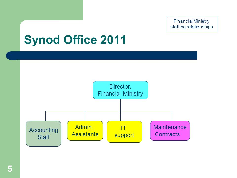 Synod Office 2011 Director, Financial Ministry IT support Admin.