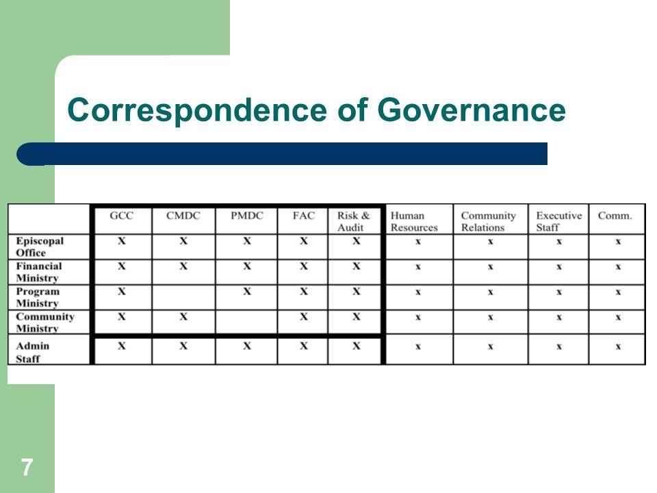 Correspondence of Governance 7