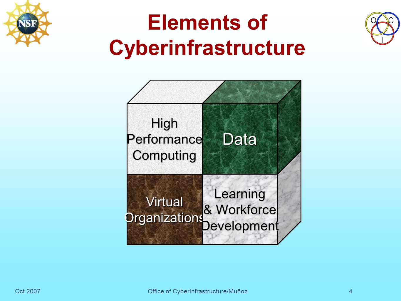 Oct 2007Office of CyberInfrastructure/Muñoz OC I 4 Elements of Cyberinfrastructure VirtualOrganizations HighPerformanceComputing Learning & Workforce Development Data