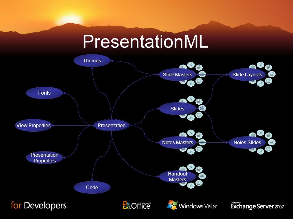 PresentationML View Properties Presentation Properties Code Themes Fonts Slides Notes SlidesNotes Masters Handout Masters Slide MastersSlide Layouts