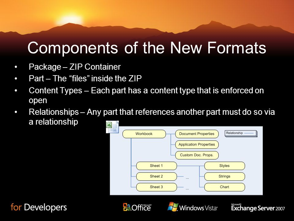 Components of the New Formats Package – ZIP Container Part – The files inside the ZIP Content Types – Each part has a content type that is enforced on