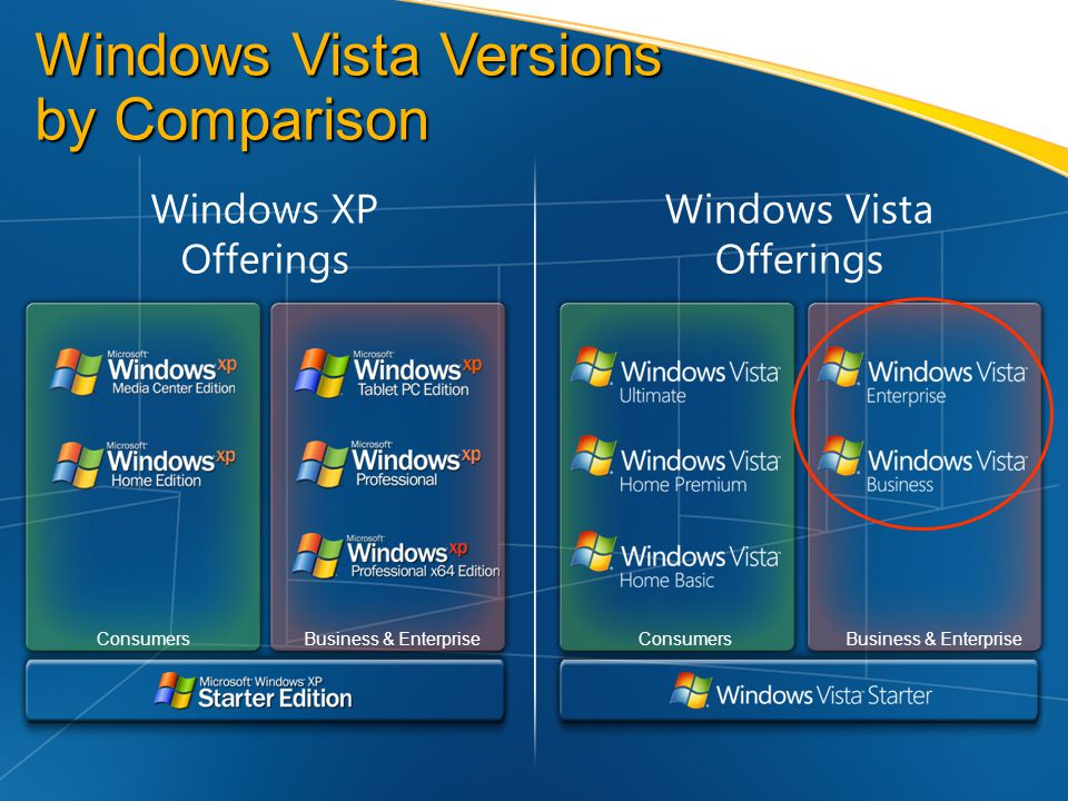 Windows Vista Versions by Comparison Windows XP Offerings Windows Vista Offerings ConsumersBusiness & EnterpriseConsumersBusiness & Enterprise