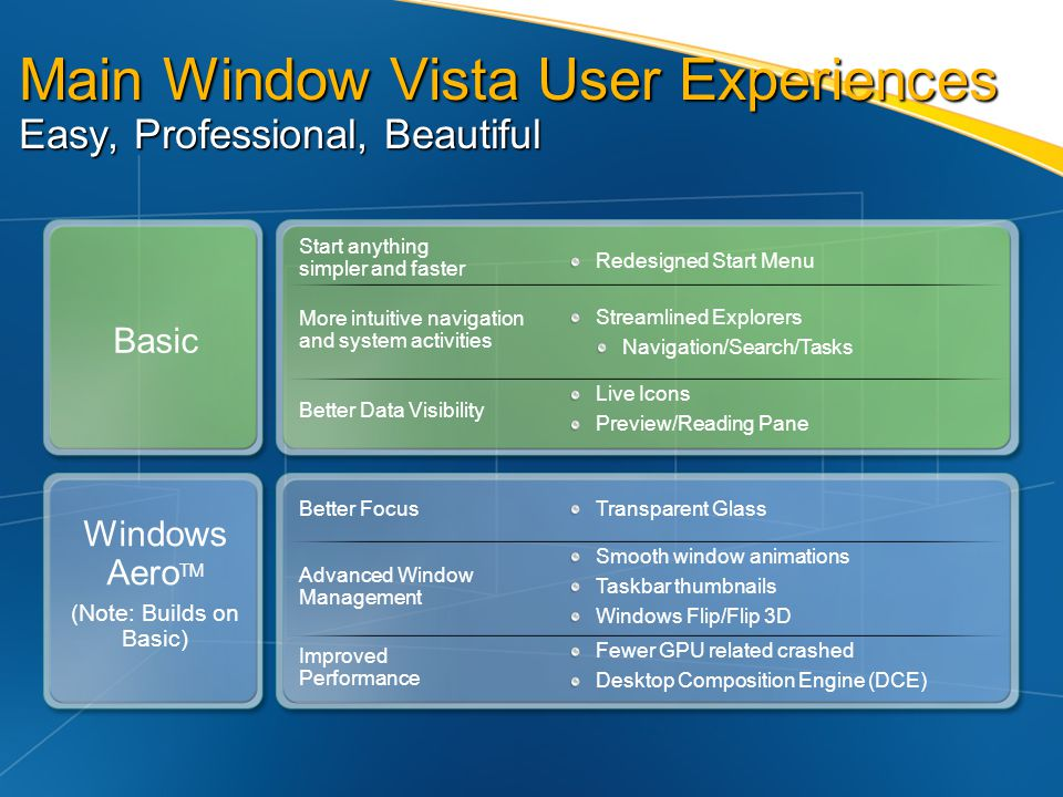 Main Window Vista User Experiences Easy, Professional, Beautiful Basic Windows Aero TM (Note: Builds on Basic) Start anything simpler and faster More