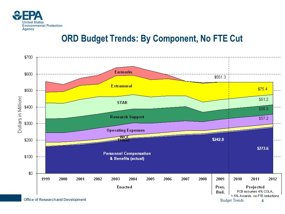 Office of Research and Development 4 ORD Budget Trends: By Component, No FTE Cut $61.2 $58.0 $57.2 Budget Trends $242.8