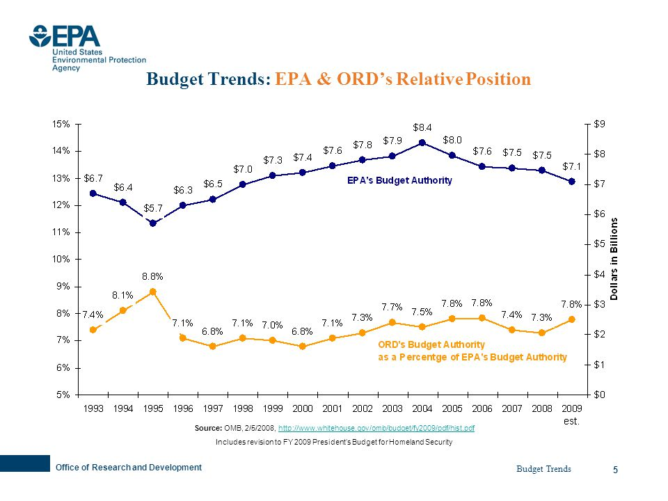 Office of Research and Development 5 Budget Trends: EPA & ORDs Relative Position Source: OMB, 2/5/2008, http://www.whitehouse.gov/omb/budget/fy2009/pdf/hist.pdfhttp://www.whitehouse.gov/omb/budget/fy2009/pdf/hist.pdf Includes revision to FY 2009 Presidents Budget for Homeland Security Budget Trends