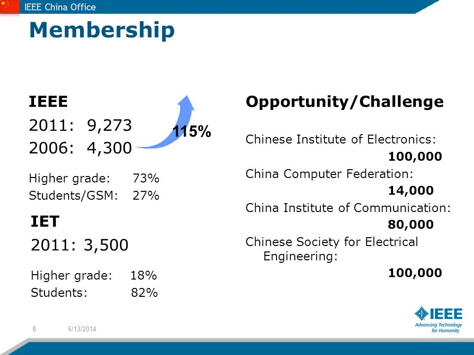 IEEE China Office Membership IEEE 2011: 9,273 2006: 4,300 Higher grade: 73% Students/GSM: 27% Opportunity/Challenge Chinese Institute of Electronics: 100,000 China Computer Federation: 14,000 China Institute of Communication: 80,000 Chinese Society for Electrical Engineering: 100,000 6/13/20148 IET 2011: 3,500 Higher grade: 18% Students: 82% 115%