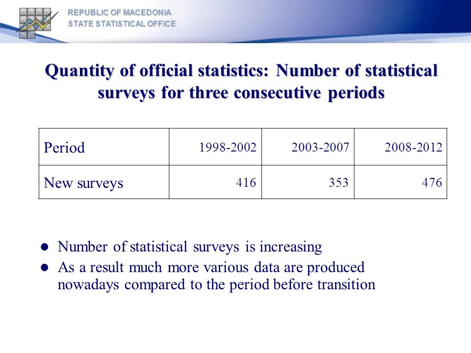REPUBLIC OF MACEDONIA STATE STATISTICAL OFFICE Quantity of official statistics: Number of statistical surveys for three consecutive periods Number of statistical surveys is increasing As a result much more various data are produced nowadays compared to the period before transition Period 1998-20022003-20072008-2012 New surveys 416353476
