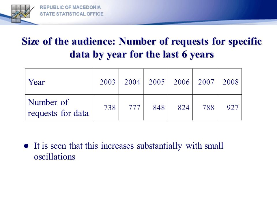 REPUBLIC OF MACEDONIA STATE STATISTICAL OFFICE Size of the audience: Number of requests for specific data by year for the last 6 years Year 200320042005200620072008 Number of requests for data 738777848824788927 It is seen that this increases substantially with small oscillations