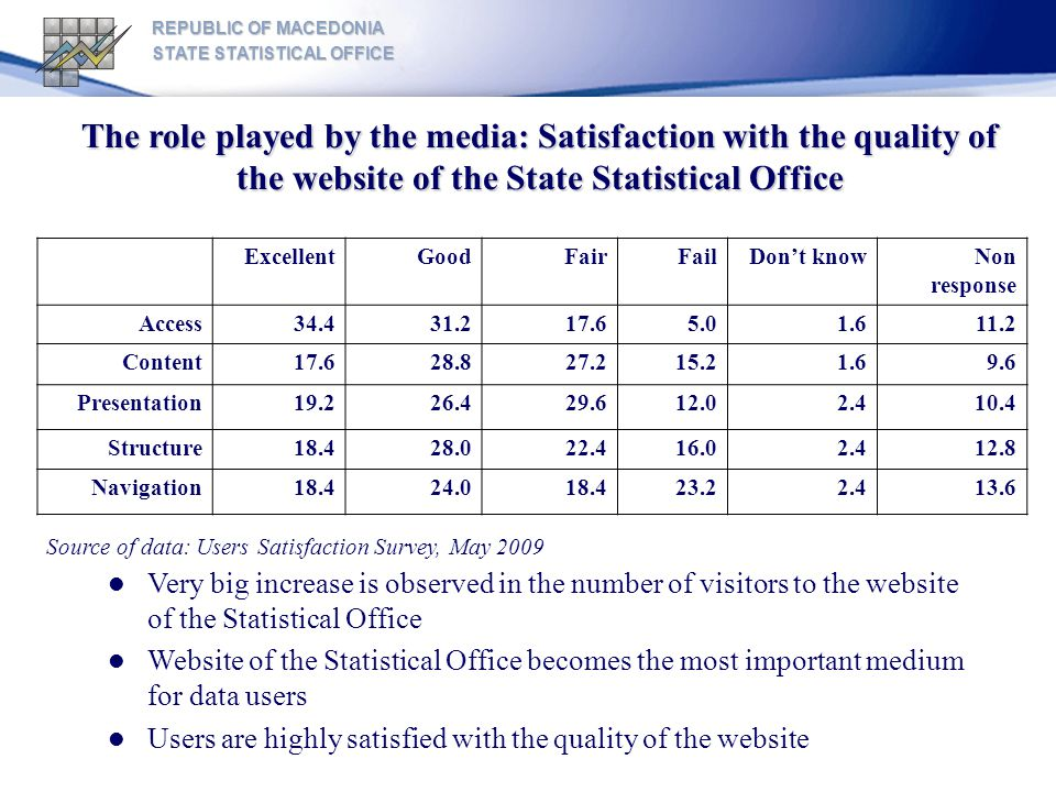 REPUBLIC OF MACEDONIA STATE STATISTICAL OFFICE The role played by the media:Satisfaction with the quality of the website of the State Statistical Office The role played by the media: Satisfaction with the quality of the website of the State Statistical Office Very big increase is observed in the number of visitors to the website of the Statistical Office Website of the Statistical Office becomes the most important medium for data users Users are highly satisfied with the quality of the website ExcellentGoodFairFailDont knowNon response Access34.431.217.65.01.611.2 Content17.628.827.215.21.69.6 Presentation19.226.429.612.02.410.4 Structure18.428.022.416.02.412.8 Navigation18.424.018.423.22.413.6 Source of data: Users Satisfaction Survey, May 2009