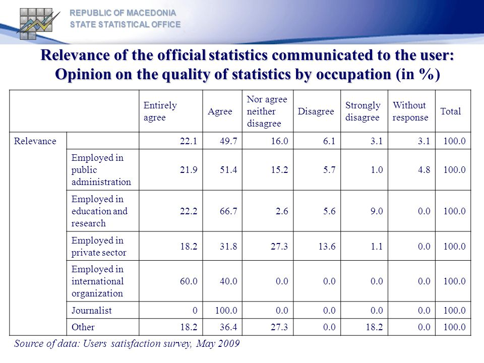 REPUBLIC OF MACEDONIA STATE STATISTICAL OFFICE Relevance of the official statistics communicated to the user: Opinion on the quality of statistics by occupation Relevance of the official statistics communicated to the user: Opinion on the quality of statistics by occupation (in %) Entirely agree Agree Nor agree neither disagree Disagree Strongly disagree Without response Total Relevance 22.149.716.06.13.1 100.0 Employed in public administration 21.951.415.25.71.04.8100.0 Employed in education and research 22.266.72.65.69.00.0100.0 Employed in private sector 18.231.827.313.61.10.0100.0 Employed in international organization 60.040.00.0 100.0 Journalist0100.00.0 100.0 Other18.236.427.30.018.20.0100.0 Source of data: Users satisfaction survey, May 2009