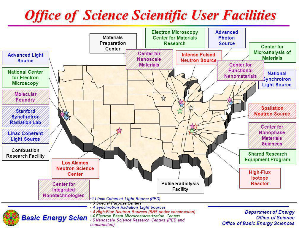 Basic Energy Sciences Department of Energy Office of Science Office of Basic Energy Sciences 1 Linac Coherent Light Source (PED) 3 Special Purpose Centers 4 Synchrotron Radiation Light Sources 4 High-Flux Neutron Sources (SNS under construction) 4 Electron Beam Microcharacterization Centers 5 Nanoscale Science Research Centers (PED and construction) Advanced Light Source Stanford Synchrotron Radiation Lab National Synchrotron Light Source Advanced Photon Source National Center for Electron Microscopy Shared Research Equipment Program Center for Microanalysis of Materials Electron Microscopy Center for Materials Research High-Flux Isotope Reactor Intense Pulsed Neutron Source Combustion Research Facility Pulse Radiolysis Facility Materials Preparation Center Los Alamos Neutron Science Center Center for Nanophase Materials Sciences Spallation Neutron Source Linac Coherent Light Source Center for Integrated Nanotechnologies Molecular Foundry Center for Nanoscale Materials Office of Science Scientific User Facilities Center for Functional Nanomaterials
