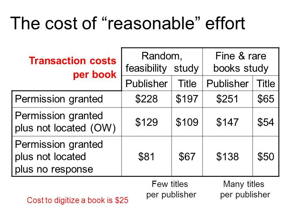 Random, feasibility study Fine & rare books study PublisherTitlePublisherTitle Permission granted$228$197$251$65 Permission granted plus not located (OW) $129$109$147$54 Permission granted plus not located plus no response $81$67$138$50 The cost of reasonable effort Few titles per publisher Many titles per publisher Transaction costs per book Cost to digitize a book is $25