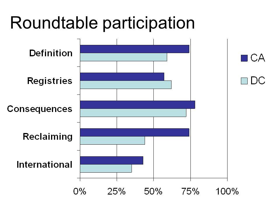 Roundtable participation