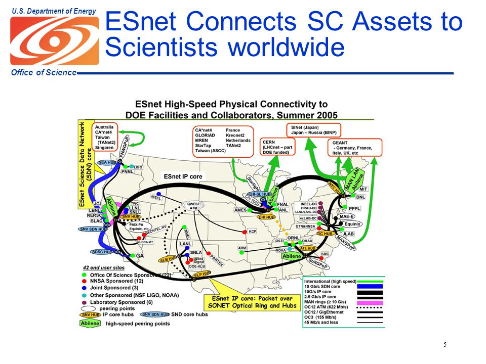 Office of Science U.S. Department of Energy 5 ESnet Connects SC Assets to Scientists worldwide