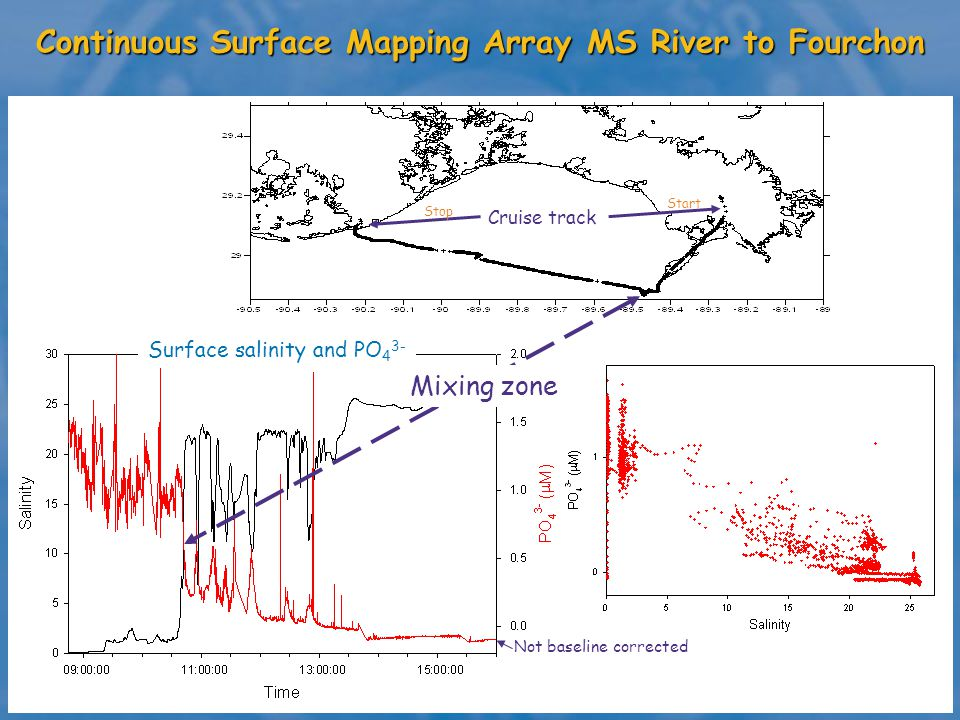 Continuous Surface Mapping Array MS River to Fourchon Surface salinity and PO 4 3- Cruise track Start Stop Mixing zone Not baseline corrected