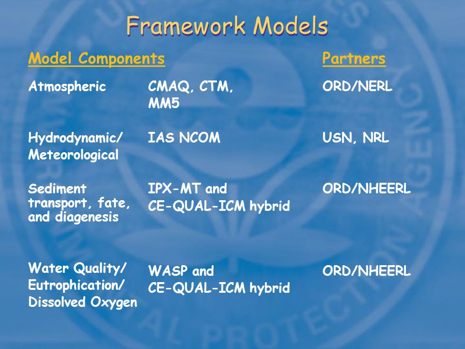 Framework Models Atmospheric Hydrodynamic/ Meteorological Sediment transport, fate, and diagenesis Water Quality/ Eutrophication/ Dissolved Oxygen Model Components ORD/NERL USN, NRL ORD/NHEERL CMAQ, CTM, MM5 IAS NCOM IPX-MT and CE-QUAL-ICM hybrid WASP and CE-QUAL-ICM hybrid Partners