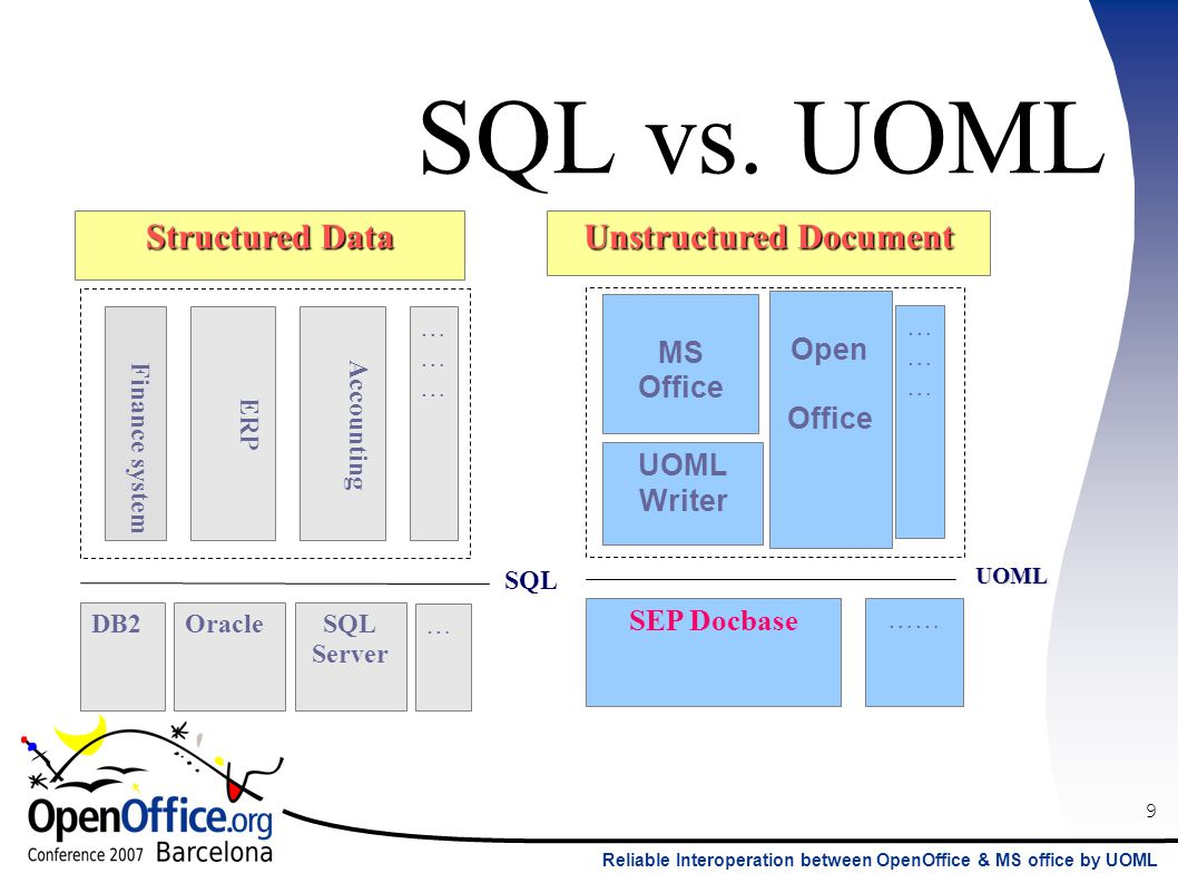 9 Reliable Interoperation between OpenOffice & MS office by UOML SQL Structured Data DB2OracleSQL Server Finance system ERP Accounting ……………… … Unstructured Document MS Office Open Office UOML Writer SEP Docbase …… ……………… SQL vs.
