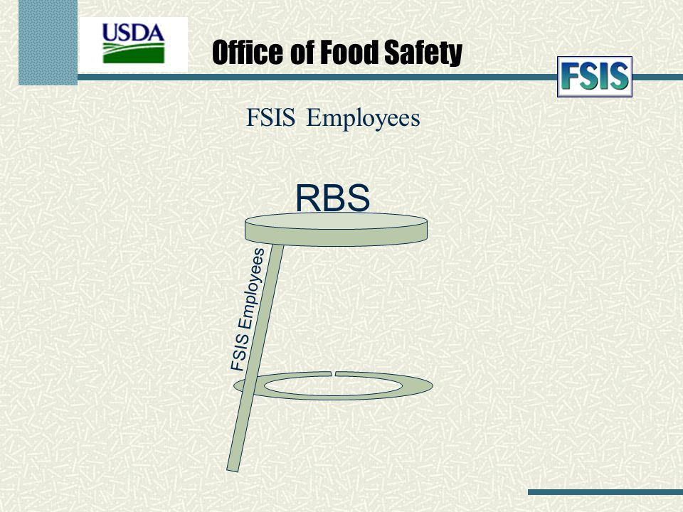 Office of Food Safety FSIS Employees RBS FSIS Employees