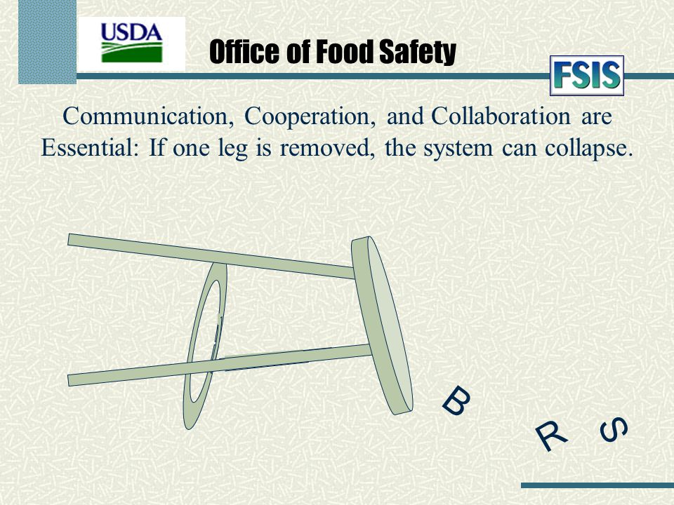 Office of Food Safety Communication, Cooperation, and Collaboration are Essential: If one leg is removed, the system can collapse. S B R