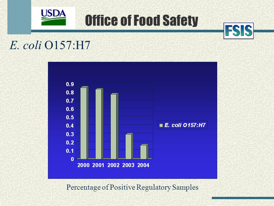 Percentage of Positive Regulatory Samples E. coli O157:H7 Office of Food Safety
