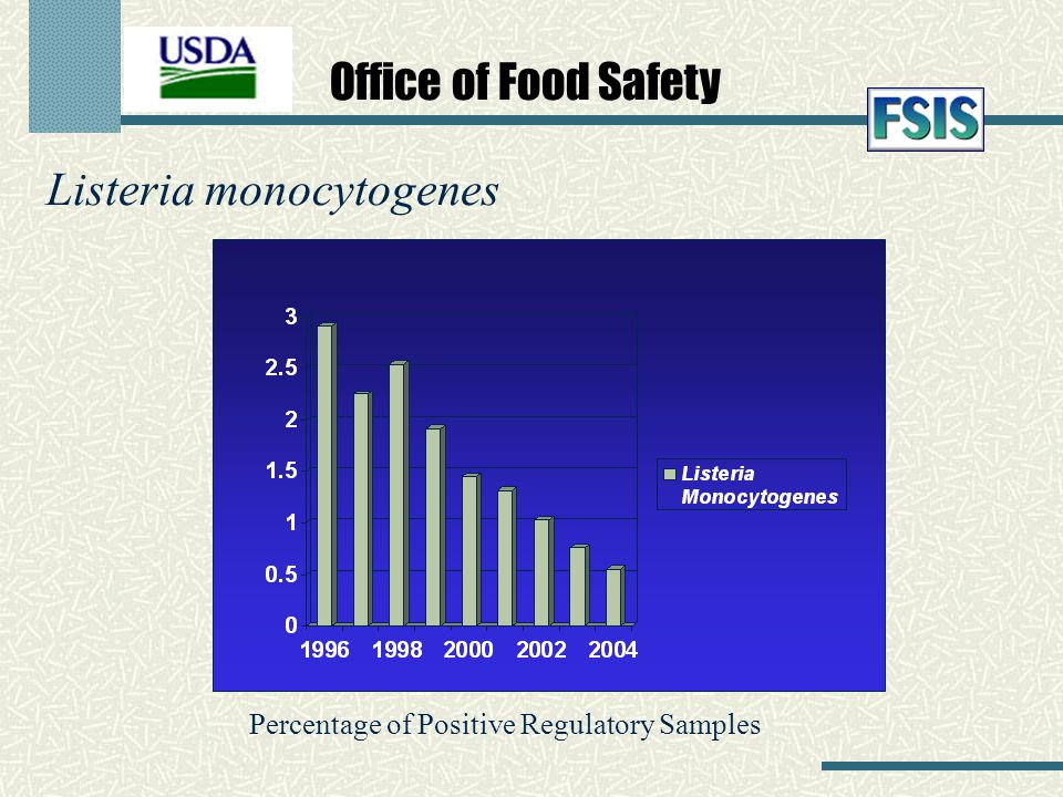 Listeria monocytogenes Percentage of Positive Regulatory Samples Office of Food Safety