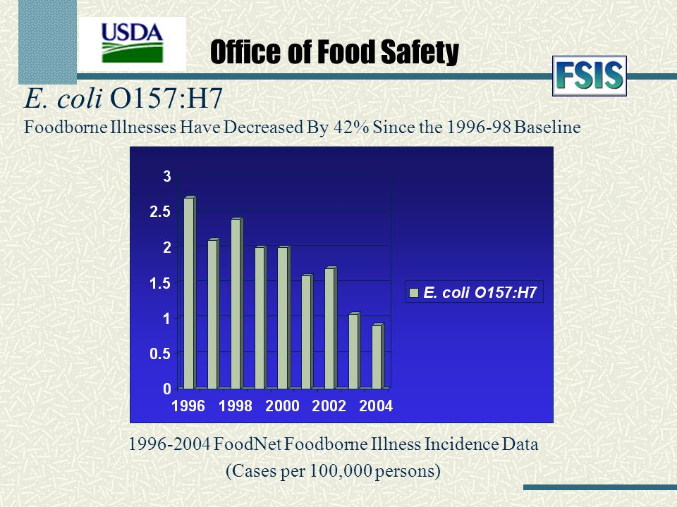 E. coli O157:H7 Foodborne Illnesses Have Decreased By 42% Since the 1996-98 Baseline 1996-2004 FoodNet Foodborne Illness Incidence Data (Cases per 100