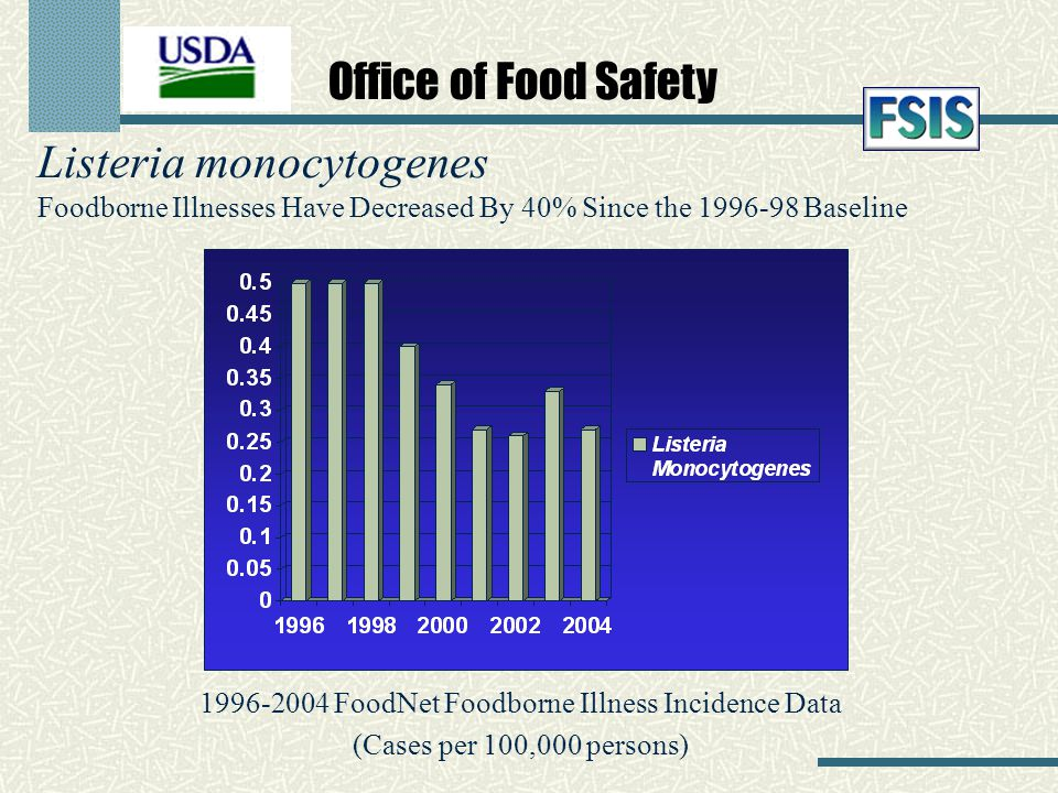 Listeria monocytogenes Foodborne Illnesses Have Decreased By 40% Since the 1996-98 Baseline 1996-2004 FoodNet Foodborne Illness Incidence Data (Cases