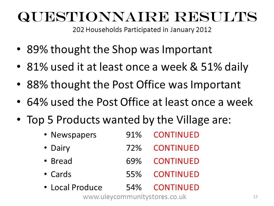 Questionnaire Results 202 Households Participated in January 2012 89% thought the Shop was Important 81% used it at least once a week & 51% daily 88% thought the Post Office was Important 64% used the Post Office at least once a week Top 5 Products wanted by the Village are: Newspapers91% CONTINUED Dairy 72%CONTINUED Bread 69%CONTINUED Cards 55%CONTINUED Local Produce 54%CONTINUED 13 www.uleycommunitystores.co.uk