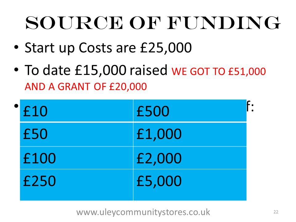 Source of FUNDING Start up Costs are £25,000 To date £15,000 raised WE GOT TO £51,000 AND A GRANT OF £20,000 Members buy Shares with values of: £10£500 £50£1,000 £100£2,000 £250£5,000 22 www.uleycommunitystores.co.uk