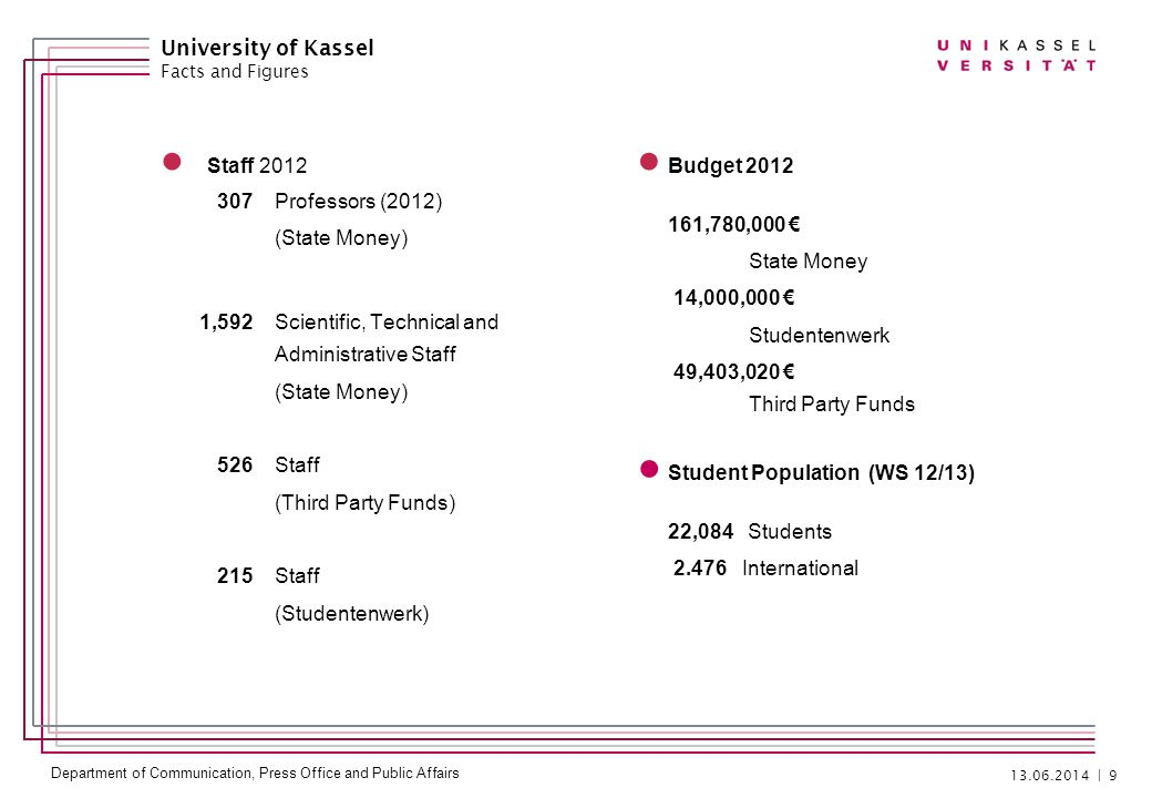 Department of Communication, Press Office and Public Affairs Staff Professors (2012) (State Money) 1,592Scientific, Technical and Administrative Staff (State Money) 526Staff (Third Party Funds) 215Staff (Studentenwerk) Budget ,780,000 State Money 14,000,000 Studentenwerk 49,403,020 Third Party Funds | 9 University of Kassel Facts and Figures Student Population (WS 12/13) 22,084 Students International