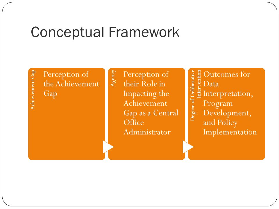 Conceptual Framework Achievement Gap Perception of the Achievement Gap Agency Perception of their Role in Impacting the Achievement Gap as a Central O