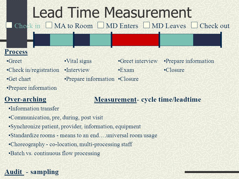 Lead Time Measurement Check inMA to RoomCheck outMD LeavesMD Enters Process Greet Check in/registration Get chart Prepare information Vital signs Interview Prepare information Greet interview Exam Closure Prepare information Closure Over-arching Information transfer Communication, pre, during, post visit Synchronize patient, provider, information, equipment Standardize rooms - means to an end….universal room usage Choreography - co-location, multi-processing staff Batch vs.