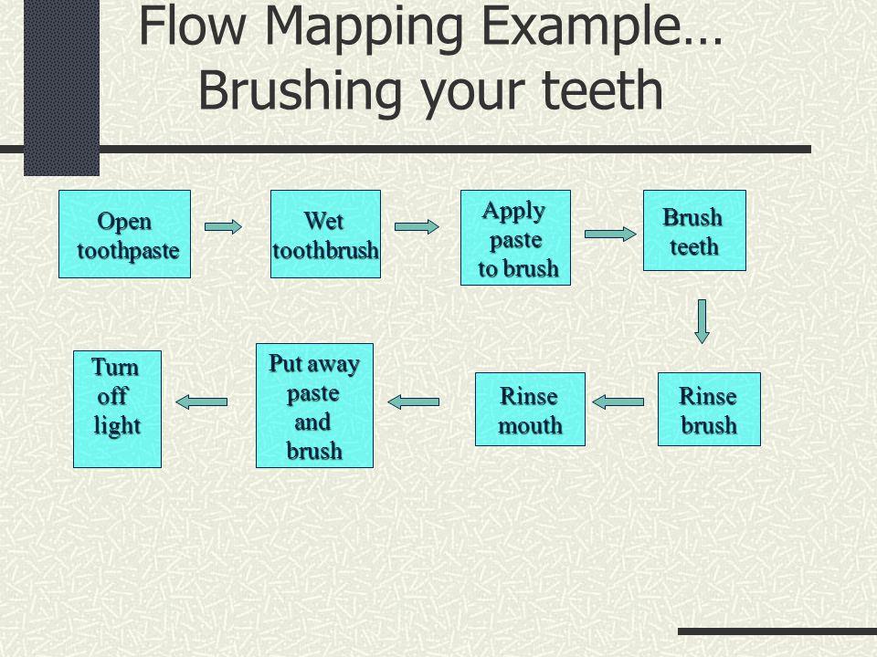 Flow Mapping Example… Brushing your teeth Open toothpaste toothpasteWettoothbrushApplypaste to brush to brushBrushteeth Turnofflight Put away pasteandbrush RinsemouthRinsebrush