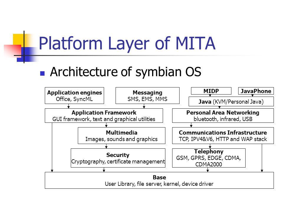 Platform Layer of MITA Architecture of symbian OS Base User Library, file server, kernel, device driver Security Cryptography, certificate management Telephony GSM, GPRS, EDGE, CDMA, CDMA2000 Multimedia Images, sounds and graphics Communications Infrastructure TCP, IPV4&V6, HTTP and WAP stack Personal Area Networking bluetooth, infrared, USB Application Framework GUI framework, text and graphical utilities Application engines Office, SyncML Messaging SMS, EMS, MMS Java (KVM/Personal Java) MIDPJavaPhone