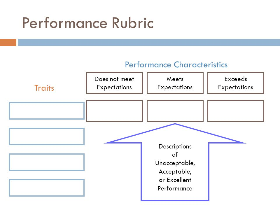 Performance Rubric Exceeds Expectations Meets Expectations Does not meet Expectations Traits Performance Characteristics Descriptions of Unacceptable,