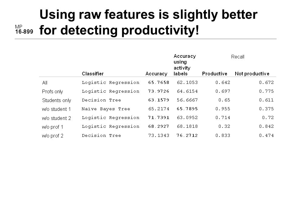 MP 16 - 899 Using raw features is slightly better for detecting productivity!