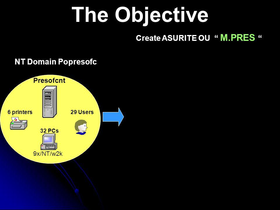 The Objective 6 printers Presofcnt NT Domain Popresofc 32 PCs 9x/NT/w2k 29 Users Create ASURITE OU M.PRES