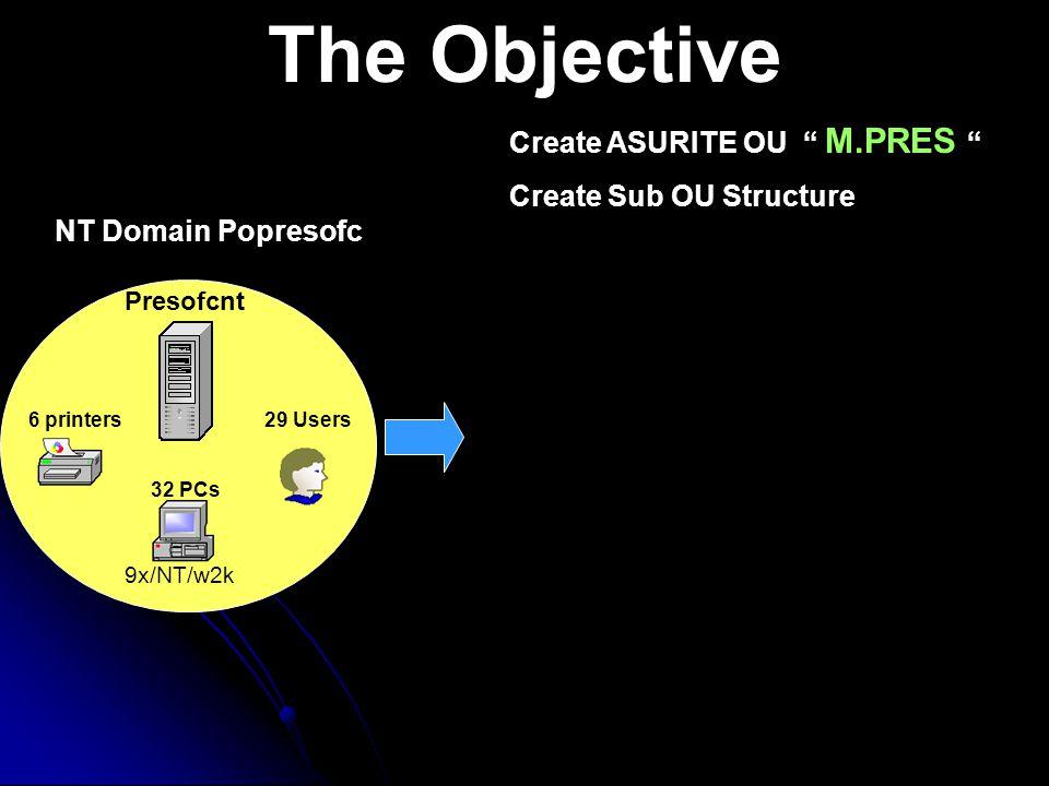 The Objective 6 printers Presofcnt NT Domain Popresofc 32 PCs 9x/NT/w2k 29 Users Create ASURITE OU M.PRES Create Sub OU Structure