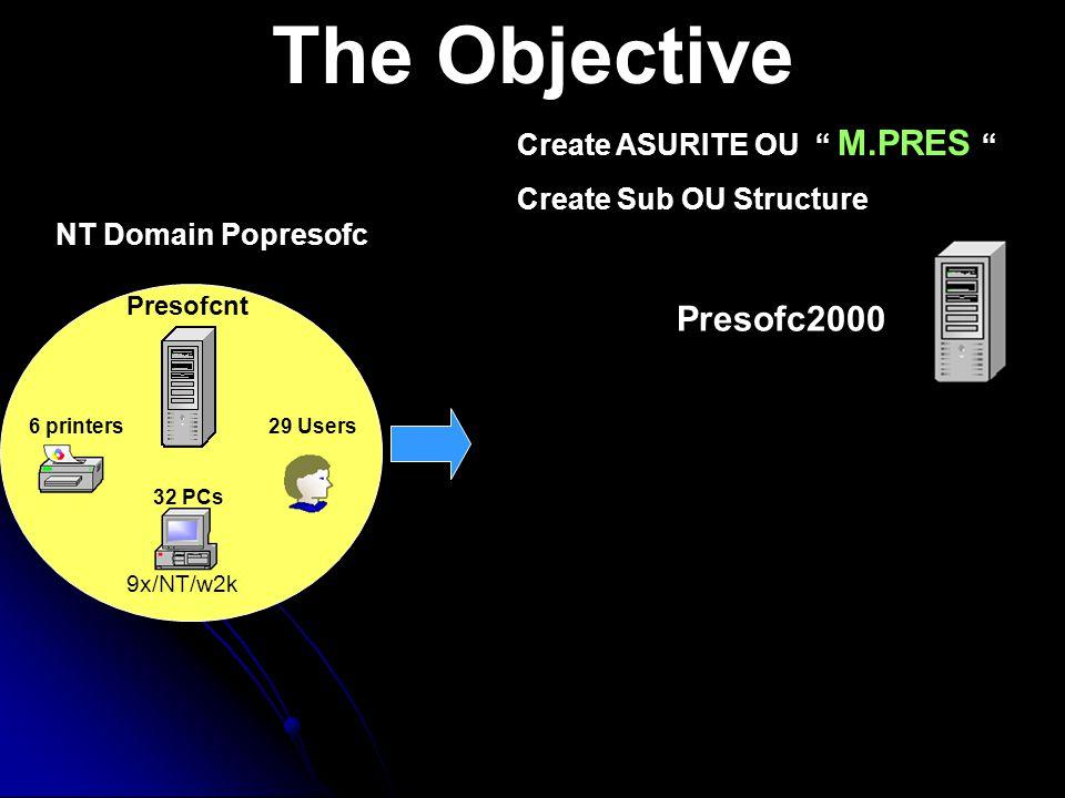 The Objective 6 printers Presofcnt NT Domain Popresofc 32 PCs 9x/NT/w2k 29 Users Create ASURITE OU M.PRES Create Sub OU Structure Presofc2000