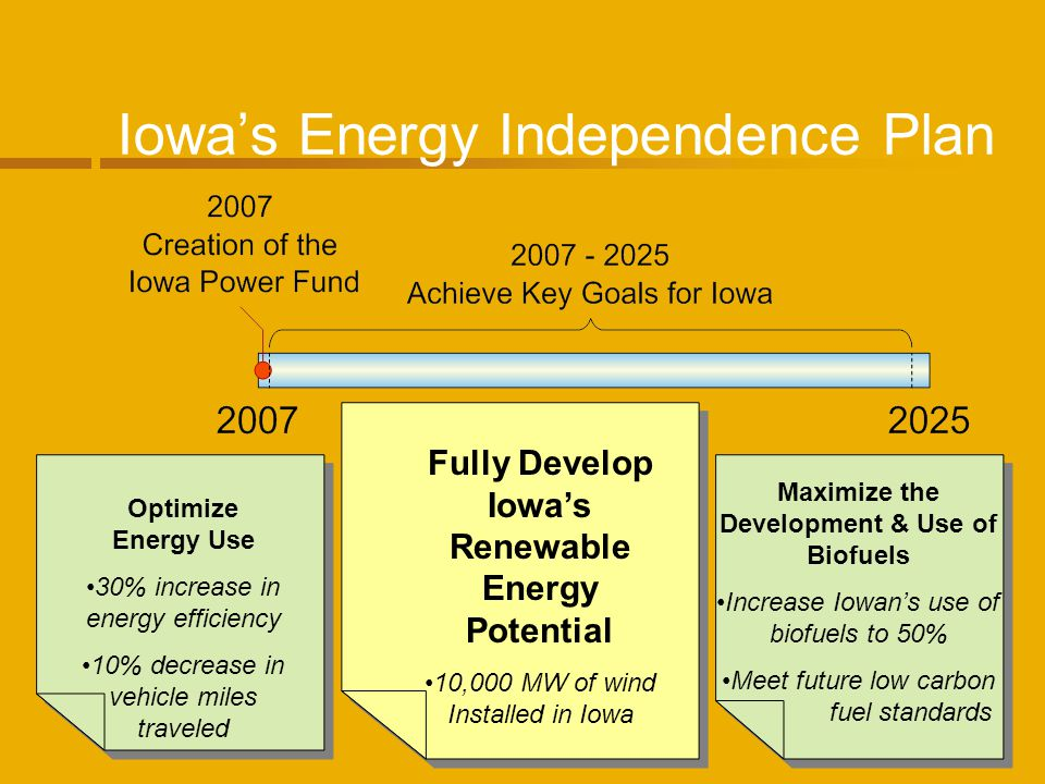 Iowas Energy Independence Plan Optimize Energy Use 30% increase in energy efficiency 10% decrease in vehicle miles traveled Fully Develop Iowas Renewable Energy Potential 10,000 MW of wind Installed in Iowa Maximize the Development & Use of Biofuels Increase Iowans use of biofuels to 50% Meet future low carbon fuel standards