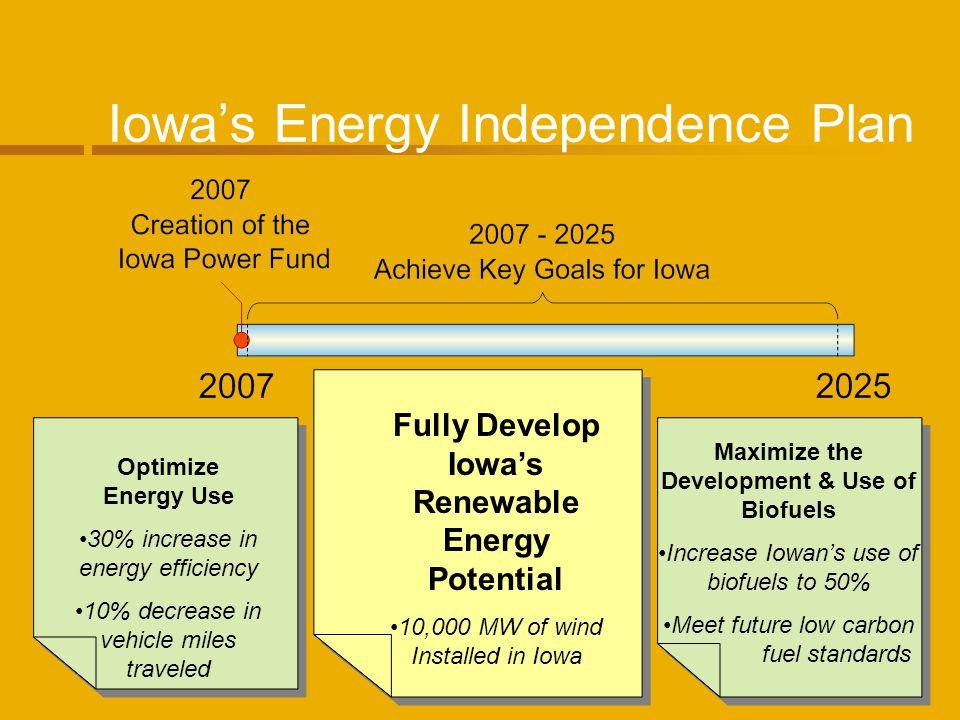Iowas Energy Independence Plan Optimize Energy Use 30% increase in energy efficiency 10% decrease in vehicle miles traveled Fully Develop Iowas Renewa