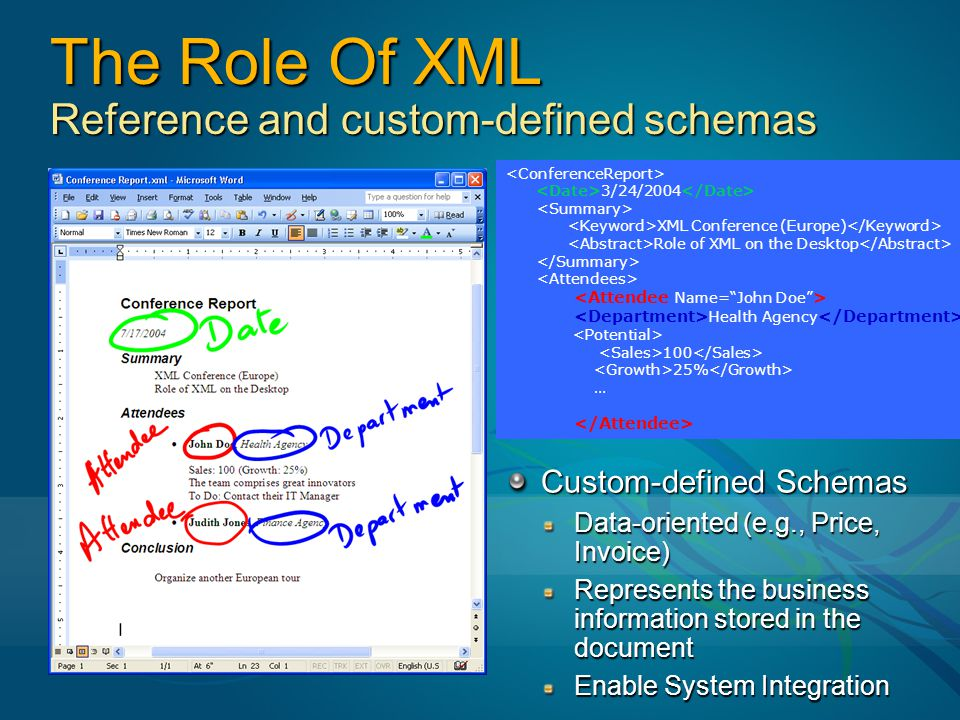 3/24/2004 XML Conference (Europe) Role of XML on the Desktop Health Agency 100 25% … The Role Of XML Reference and custom-defined schemas Custom-defined Schemas Data-oriented (e.g., Price, Invoice) Represents the business information stored in the document Enable System Integration