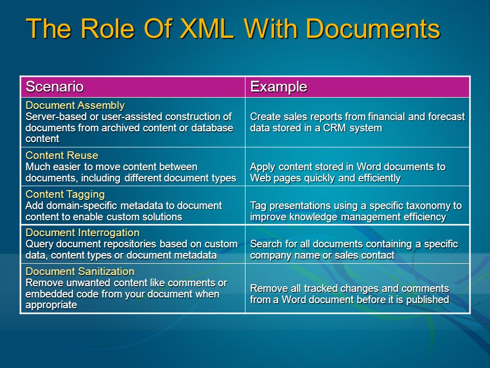 The Role Of XML With Documents ScenarioExample Document Assembly Server-based or user-assisted construction of documents from archived content or database content Create sales reports from financial and forecast data stored in a CRM system Content Reuse Much easier to move content between documents, including different document types Apply content stored in Word documents to Web pages quickly and efficiently Content Tagging Add domain-specific metadata to document content to enable custom solutions Tag presentations using a specific taxonomy to improve knowledge management efficiency Document Interrogation Query document repositories based on custom data, content types or document metadata Search for all documents containing a specific company name or sales contact Document Sanitization Remove unwanted content like comments or embedded code from your document when appropriate Remove all tracked changes and comments from a Word document before it is published