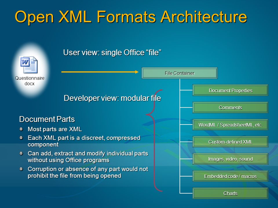 Open XML Formats Architecture User view: single Office file Questionnaire.